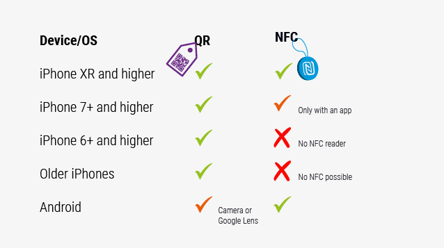 QR vs NFC on Devices